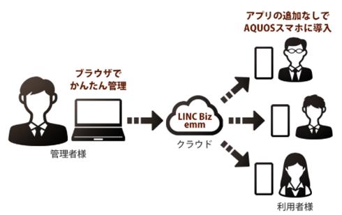 解決1:テレワークに最適な シャープ LINC Biz emm