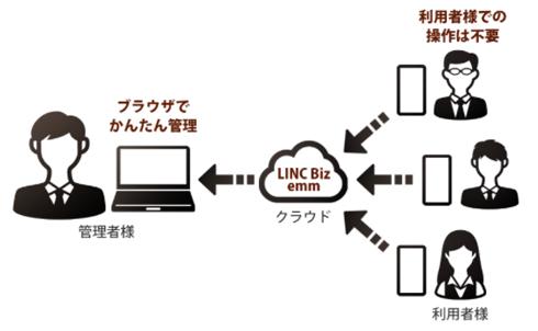 解決2:テレワークに最適な シャープ LINC Biz emm