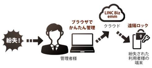 解決3:テレワークに最適な シャープ LINC Biz emm